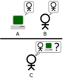 test de turing en ligne