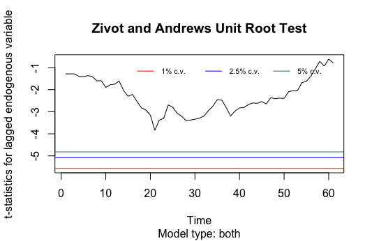 test de zivot et andrews